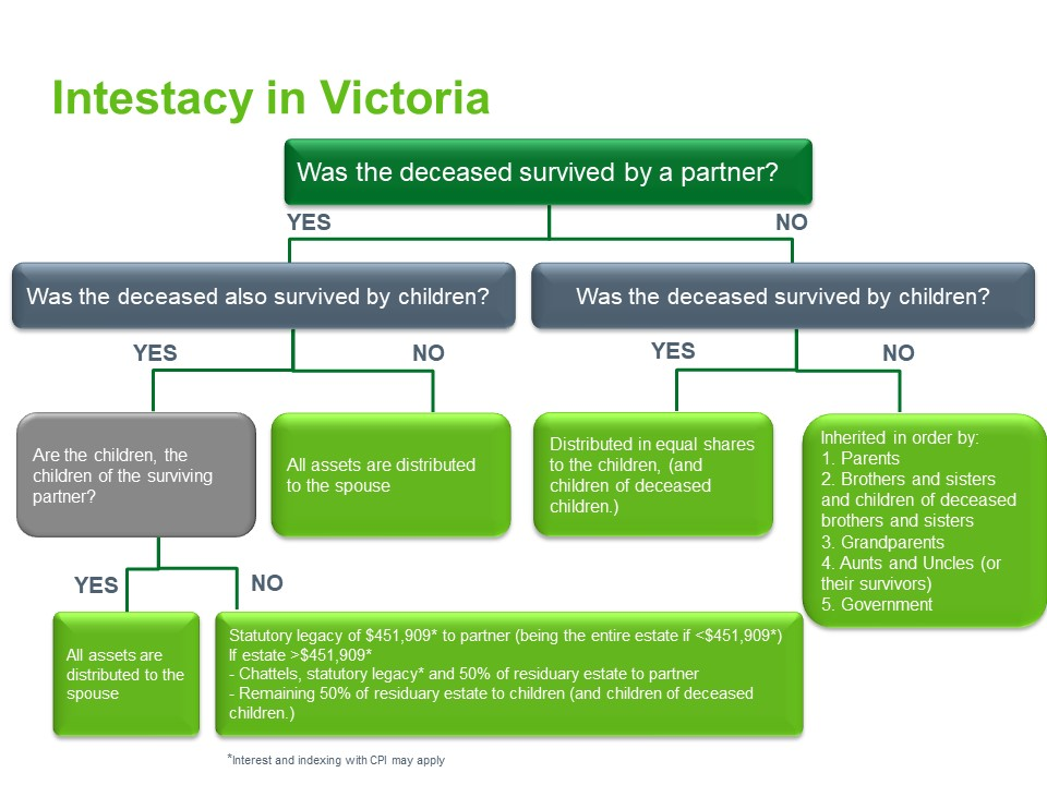 Intestacy rules Victoria